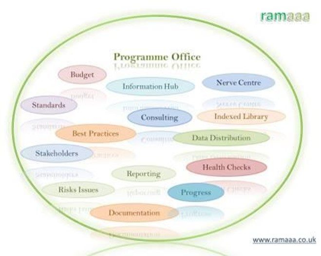 Programme Office Functions